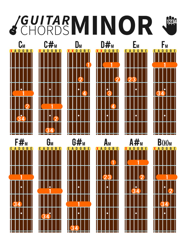 Minor Chord Tabs